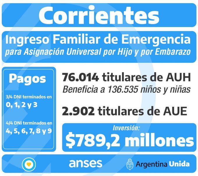 *El Gobierno Nacional vuelca en Corrientes $790 millones con el Ingreso Familiar de Emergencia para AUH y AUE *