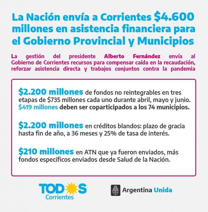 El Gobierno Nacional envía al Gobierno de Corrientes $4.600 millones en asistencia financiera